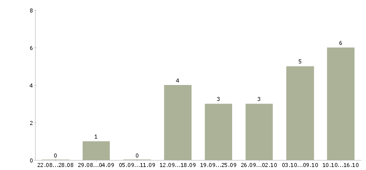 Работа консультант интернет магазин в Тюмени - Число вакансий в Тюмени по специальности консультант интернет магазин за 2 месяца