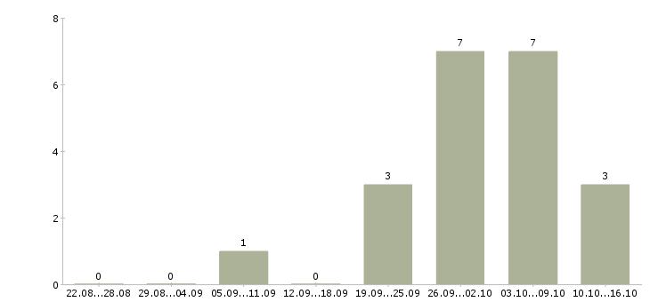 Работа выпускникам вузов в Ульяновске - Число вакансий в Ульяновске по специальности выпускникам вузов за 2 месяца