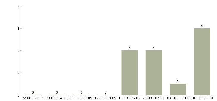Работа в кризис в Ульяновске - Число вакансий в Ульяновске по специальности в кризис за 2 месяца