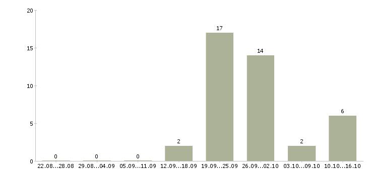 Работа подработка на неполный день в Ульяновске - Число вакансий в Ульяновске по специальности подработка на неполный день за 2 месяца