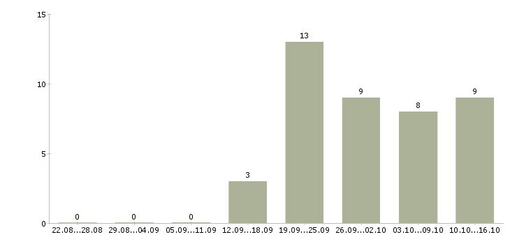 Работа без опыта в интернете в Хабаровске - Число вакансий в Хабаровске по специальности без опыта в интернете за 2 месяца