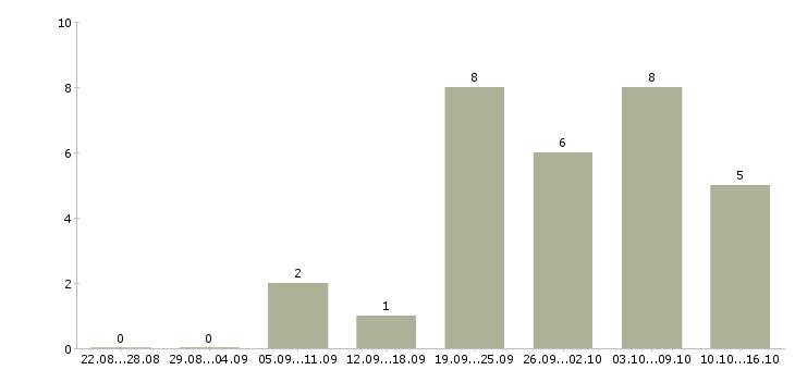Работа рекламный сотрудник в Химках - Число вакансий в Химках по специальности рекламный сотрудник за 2 месяца