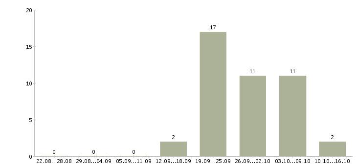 Работа техник по качеству в Чебоксарах - Число вакансий в Чебоксарах по специальности техник по качеству за 2 месяца