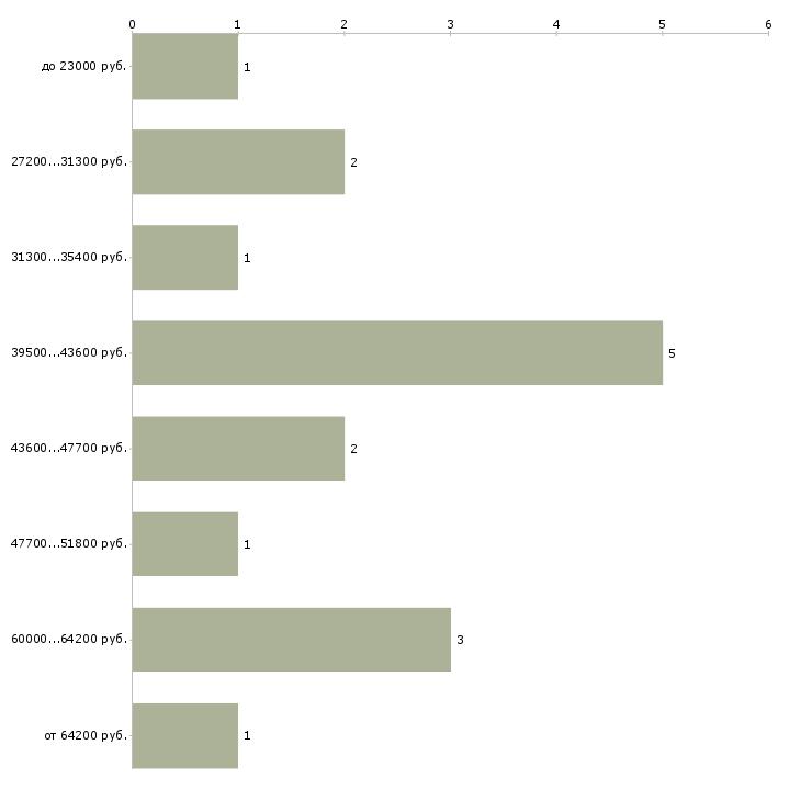 Найти работу бухгалтер по работе с банком в Челябинске - График распределения вакансий «бухгалтер по работе с банком» по зарплате
