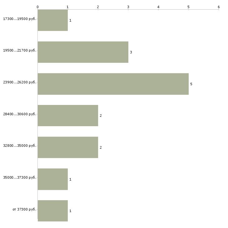 Найти работу в соц сетях Чечня - График распределения вакансий «в соц сетях» по зарплате