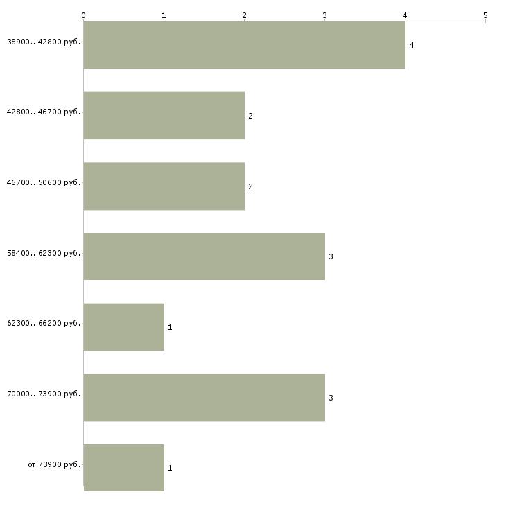 Найти работу инженер овик Санкт-петербург - График распределения вакансий «инженер овик» по зарплате