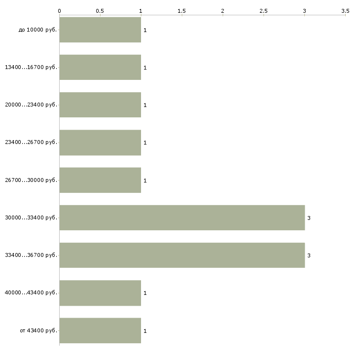 Найти работу интернет работодатель в Пскове - График распределения вакансий «интернет работодатель» по зарплате