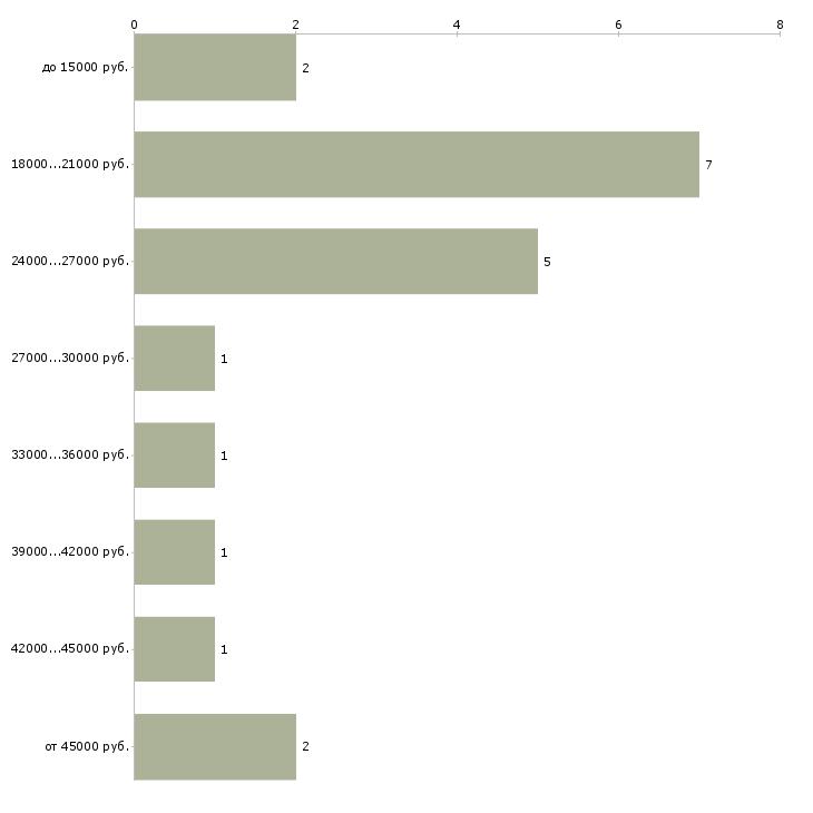 Найти работу кассир в организацию в Челябинске - График распределения вакансий «кассир в организацию» по зарплате