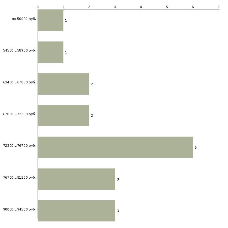 Найти работу машинист экскаватора вахта в Иркутске - График распределения вакансий «машинист экскаватора вахта» по зарплате