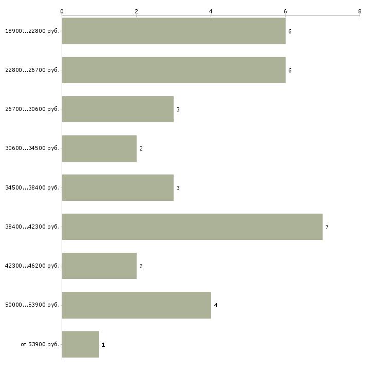 Найти работу медицинская сестра младший Санкт-петербург - График распределения вакансий «медицинская сестра младший» по зарплате