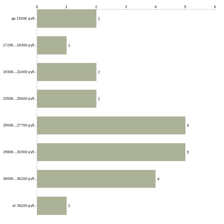 Найти работу менеджер по продаже техники Бурятия - График распределения вакансий «менеджер по продаже техники» по зарплате