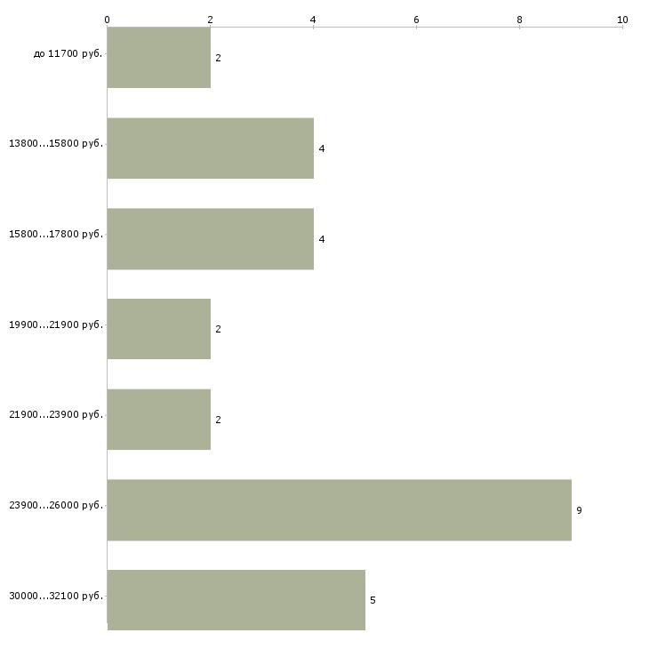 Найти работу помощник неполный день Санкт-петербург - График распределения вакансий «помощник неполный день» по зарплате