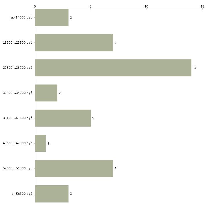 Найти работу сотрудник в столовую в Барнауле - График распределения вакансий «сотрудник в столовую» по зарплате