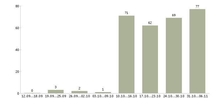 Работа курьер в Ижевске - Число вакансий в Ижевске по специальности курьер за 2 месяца