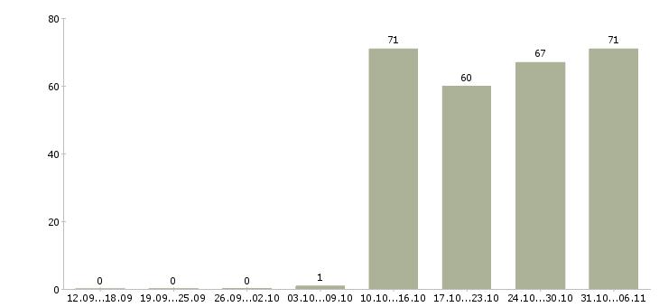 Работа курьер в Курске - Число вакансий в Курске по специальности курьер за 2 месяца
