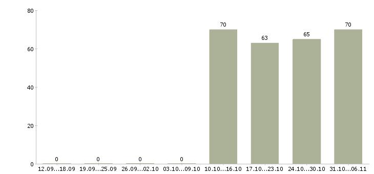Работа курьер в Липецке - Число вакансий в Липецке по специальности курьер за 2 месяца