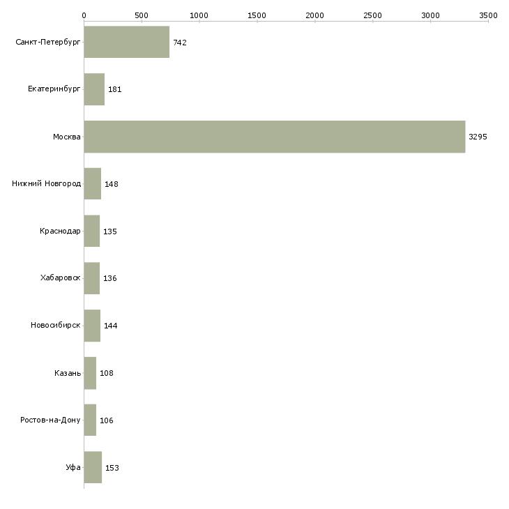 Найти работу менеджер по работе с покупателями-Число вакансий «менеджер по работе с покупателями» на сайте в городах Росcии