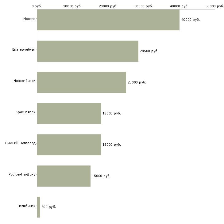 Доверенность на регистрацию (образец) - Отделстрой