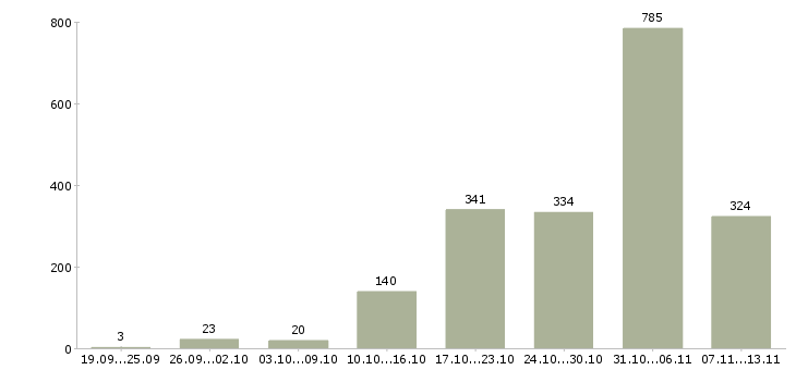 Работа «студентам по совмещению»-Число вакансий «студентам по совмещению» на сайте за 2 месяца