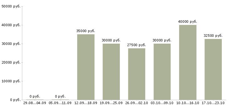 Доплата неработающим пенсионерам нижний новгород