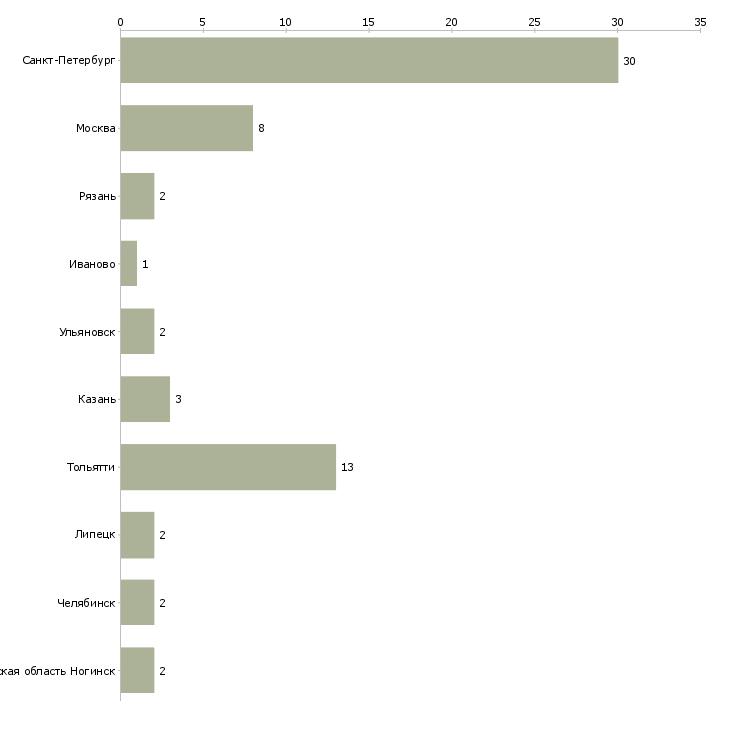 Должностная инструкция оператора на автоматических и полуавтоматических линиях в деревообработке