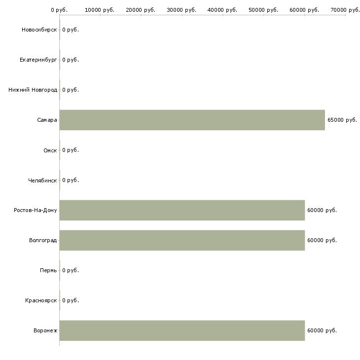 Поиск работы водитель-международник-Медиана зарплаты для вакансии «водитель-международник» в других городах