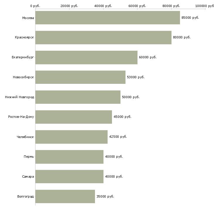 1с программист зарплаты обновление 1с зарплата и кадры 8 2