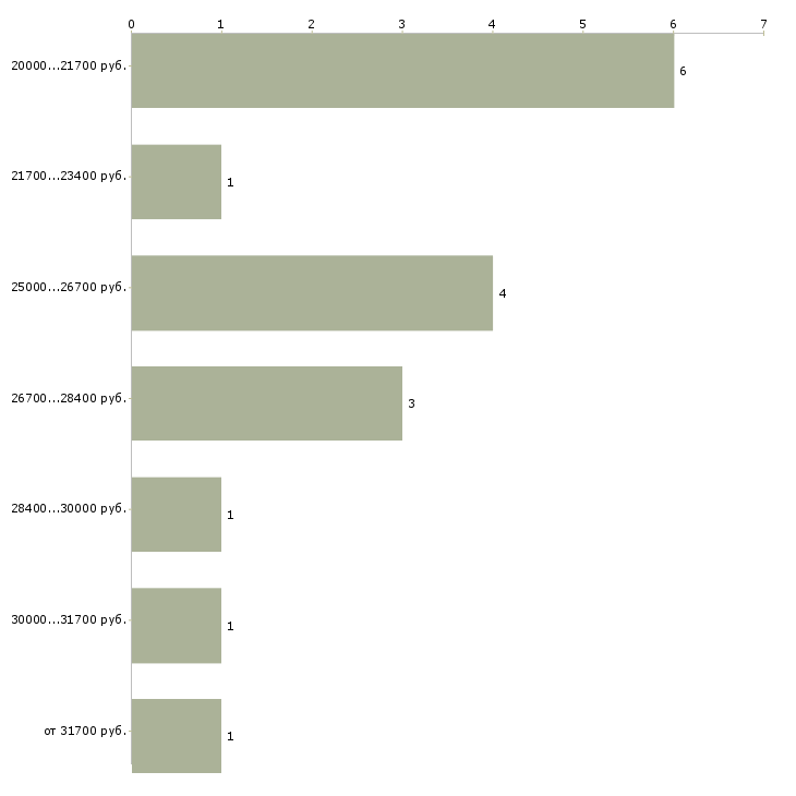 Пенсия военного пенсионера в 2015 г