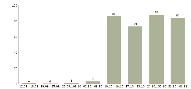 Работа торговый представитель в Кемерово - Число вакансий в Кемерово по специальности торговый представитель за 2 месяца