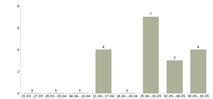 Работа контент-менеджер в Тюмени - Число вакансий в Тюмени по специализации контент-менеджер за последние 2 месяца