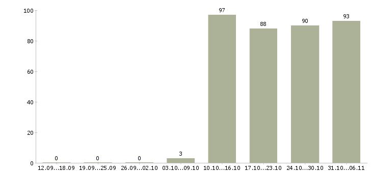 Работа грузчик в Тюмени - Число вакансий в Тюмени по специальности грузчик за 2 месяца