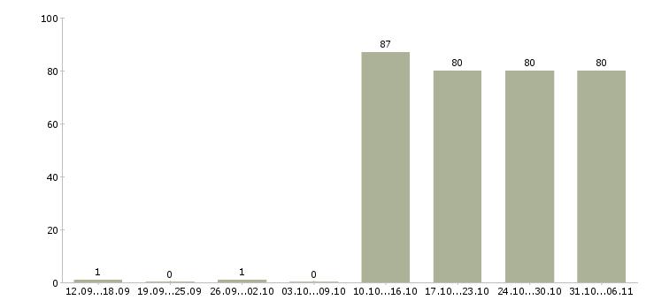 Работа кладовщик в Тюмени - Число вакансий в Тюмени по специальности кладовщик за 2 месяца