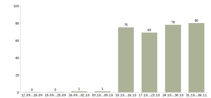 Работа мерчендайзер в Тюмени - Число вакансий в Тюмени по специальности мерчендайзер за 2 месяца
