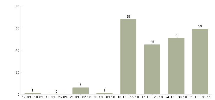 Работа оператор пк в Тюмени - Число вакансий в Тюмени по специальности оператор пк за 2 месяца