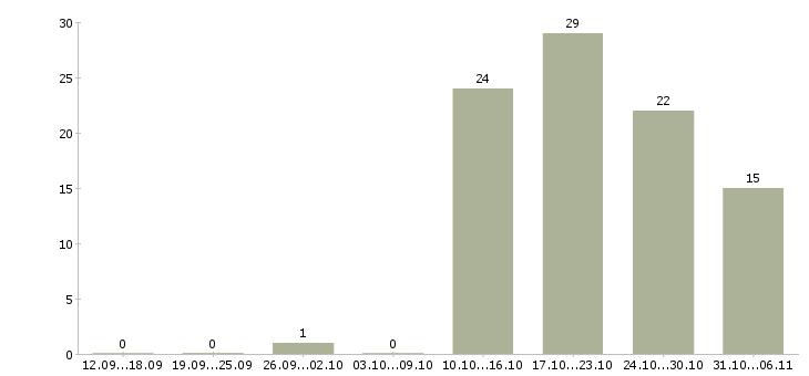 Работа официант в Тюмени - Число вакансий в Тюмени по специальности официант за 2 месяца