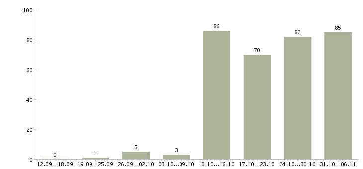 Работа помощник руководителя в Тюмени - Число вакансий в Тюмени по специальности помощник руководителя за 2 месяца