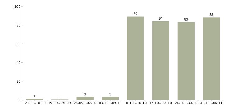 Работа секретарь в Тюмени - Число вакансий в Тюмени по специальности секретарь за 2 месяца