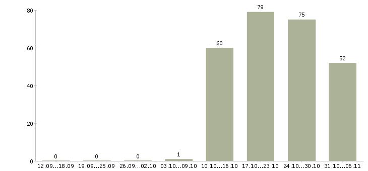 Работа уборщица в Тюмени - Число вакансий в Тюмени по специальности уборщица за 2 месяца