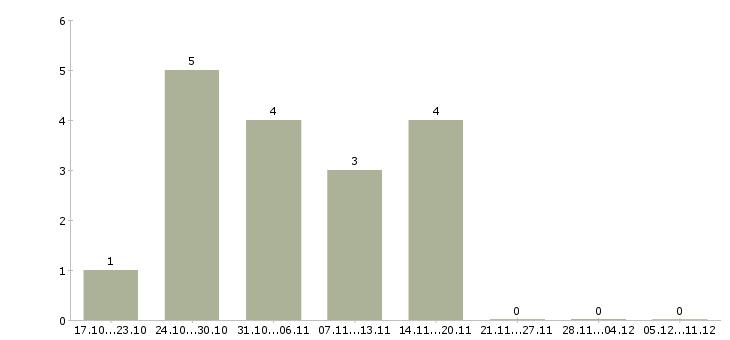 Подработка на 3-4 часа в интернете