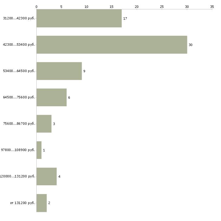 Найти работу менеджер по продажам финансовых продуктов в Москве - График распределения вакансий «менеджер по продажам финансовых продуктов» по зарплате