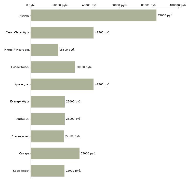 Поиск работы - Средняя заработная плата в других городах