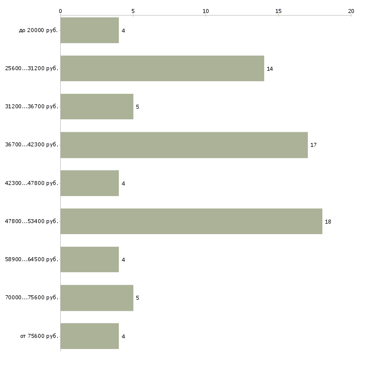 Найти работу бармен в Ульяновске - График распределения вакансий «бармен» по зарплате