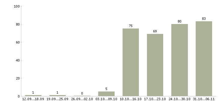 Работа администратор Набережные челны - Число вакансий Набережные челны по специальности администратор за 2 месяца
