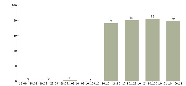 Работа кладовщик Набережные челны - Число вакансий Набережные челны по специальности кладовщик за 2 месяца