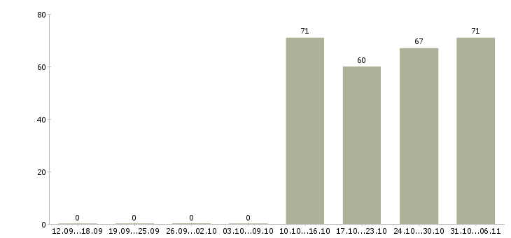 Работа курьер Набережные челны - Число вакансий Набережные челны по специальности курьер за 2 месяца