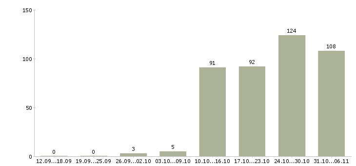 Работа менеджер по продажам Набережные челны - Число вакансий Набережные челны по специальности менеджер по продажам за 2 месяца