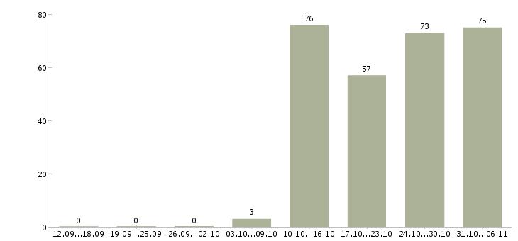 Работа мерчендайзер Набережные челны - Число вакансий Набережные челны по специальности мерчендайзер за 2 месяца