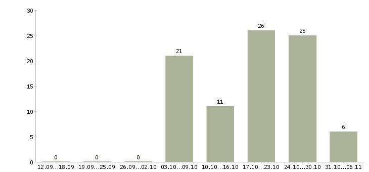 Работа повар Набережные челны - Число вакансий Набережные челны по специальности повар за 2 месяца