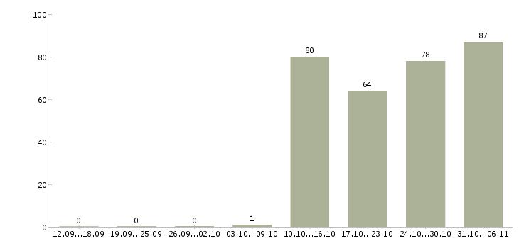 Работа торговый представитель Набережные челны - Число вакансий Набережные челны по специальности торговый представитель за 2 месяца