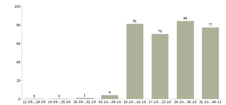Работа упаковщик Набережные челны - Число вакансий Набережные челны по специальности упаковщик за 2 месяца
